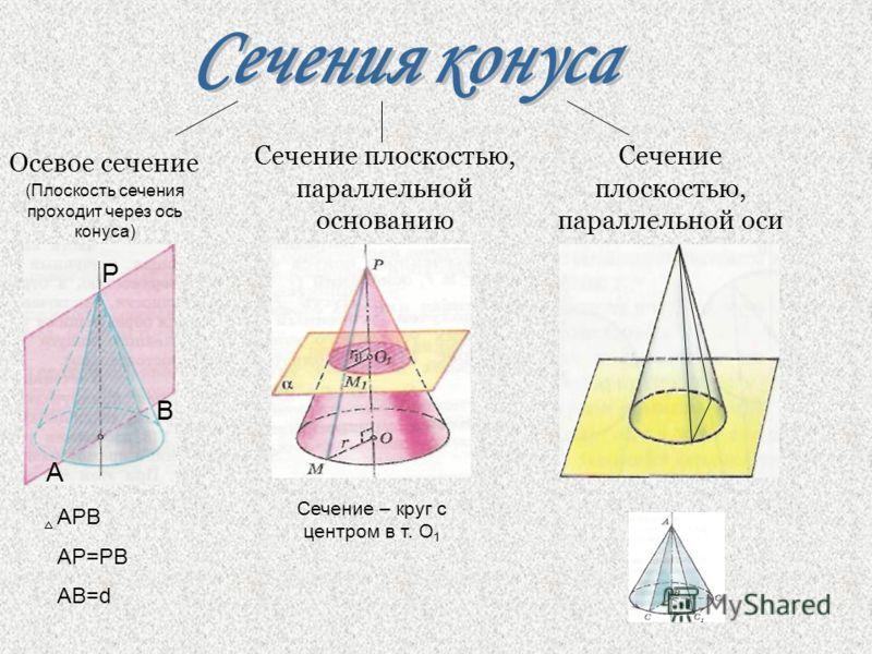 Сечение плоскостью, параллельной оси Сечение плоскостью, параллельной основанию Сечение – круг с центром в т. О 1 Осевое сечение А B P APB AP=PB AB=d (Плоскость сечения проходит через ось конуса)