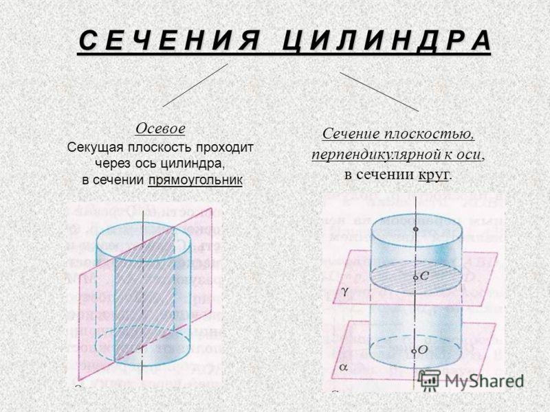 С Е Ч Е Н И Я Ц И Л И Н Д Р А Осевое Секущая плоскость проходит через ось цилиндра, в сечении прямоугольник Сечение плоскостью, перпендикулярной к оси, в сечении круг.