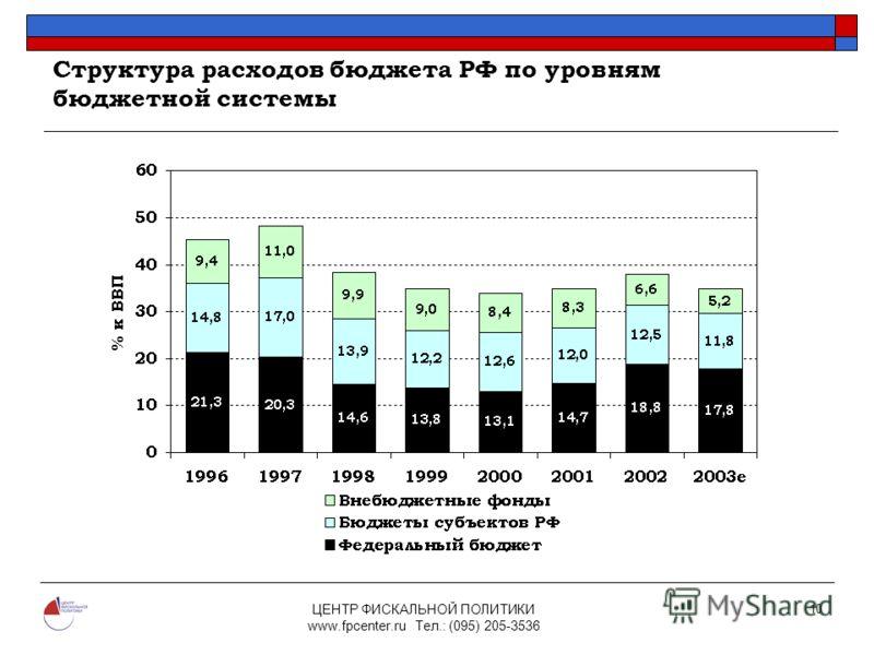 ЦЕНТР ФИСКАЛЬНОЙ ПОЛИТИКИ www.fpcenter.ru Тел.: (095) 205-3536 10 Структура расходов бюджета РФ по уровням бюджетной системы