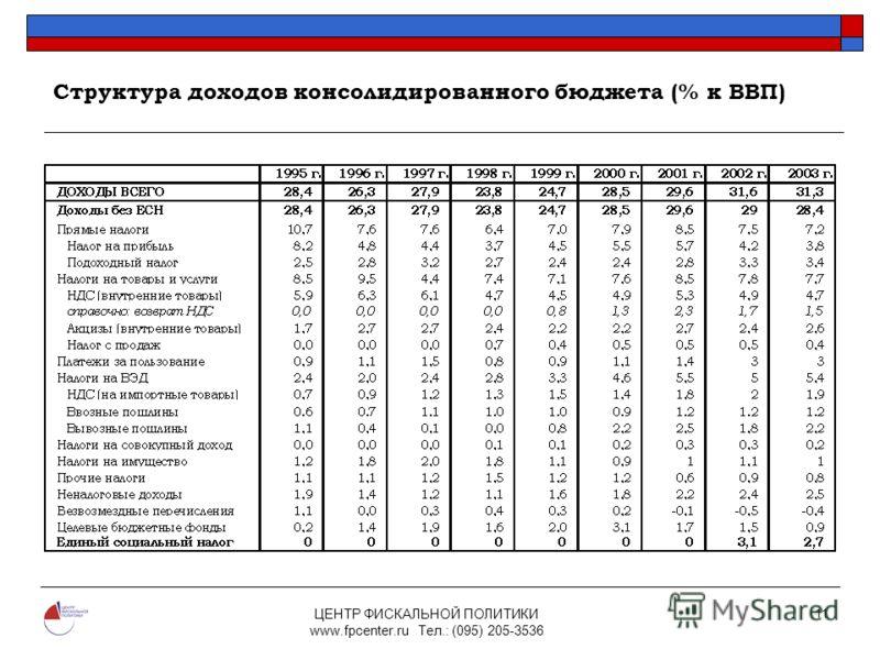 ЦЕНТР ФИСКАЛЬНОЙ ПОЛИТИКИ www.fpcenter.ru Тел.: (095) 205-3536 11 Структура доходов консолидированного бюджета (% к ВВП)
