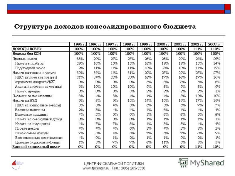 ЦЕНТР ФИСКАЛЬНОЙ ПОЛИТИКИ www.fpcenter.ru Тел.: (095) 205-3536 12 Структура доходов консолидированного бюджета