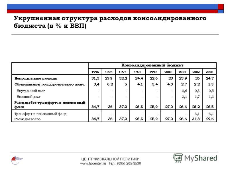 ЦЕНТР ФИСКАЛЬНОЙ ПОЛИТИКИ www.fpcenter.ru Тел.: (095) 205-3536 13 Укрупненная структура расходов консолидированного бюджета (в % к ВВП)