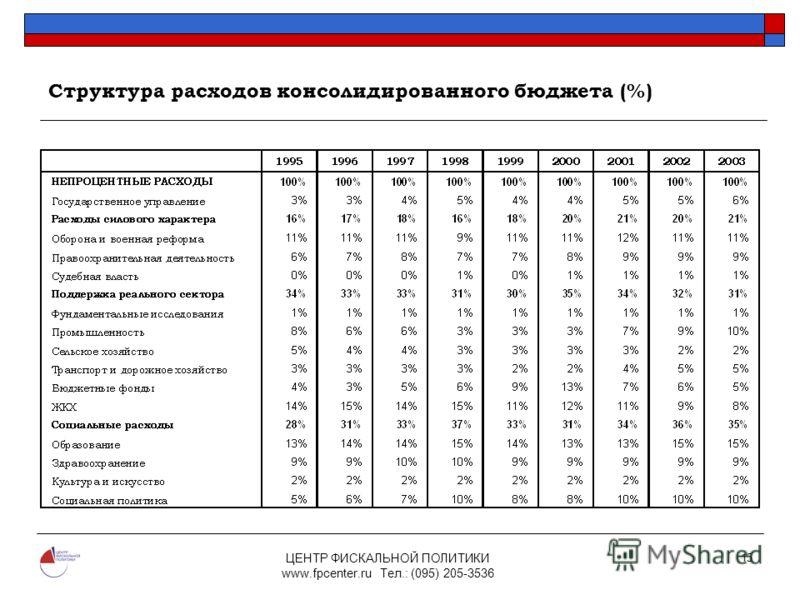 ЦЕНТР ФИСКАЛЬНОЙ ПОЛИТИКИ www.fpcenter.ru Тел.: (095) 205-3536 15 Структура расходов консолидированного бюджета (%)