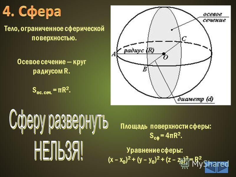 Осевое сечение круг радиусом R. S ос. сеч. = πR 2. Площадь поверхности сферы: S сф = 4πR 2. Тело, ограниченное сферической поверхностью. Уравнение сферы: (x – x 0 ) 2 + (y – y 0 ) 2 + (z – z 0 ) 2 = R 2
