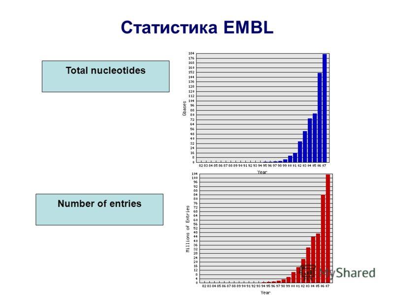 Статистика EMBL Total nucleotides Number of entries
