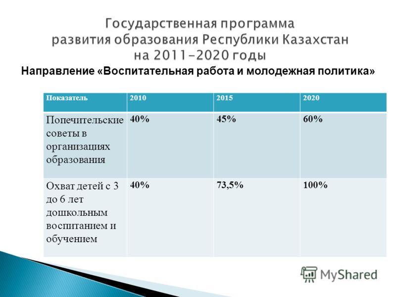 Показатель201020152020 Попечительские советы в организациях образования 40%45%60% Охват детей с 3 до 6 лет дошкольным воспитанием и обучением 40%73,5%100% Направление «Воспитательная работа и молодежная политика»
