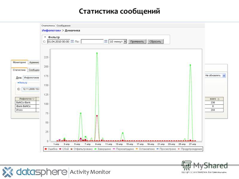 Статистика сообщений Activity Monitor Copyright (с) 2010 DataSphere. Все права защищены.
