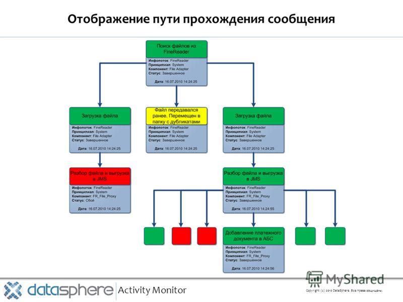 Отображение пути прохождения сообщения Activity Monitor Copyright (с) 2010 DataSphere. Все права защищены.