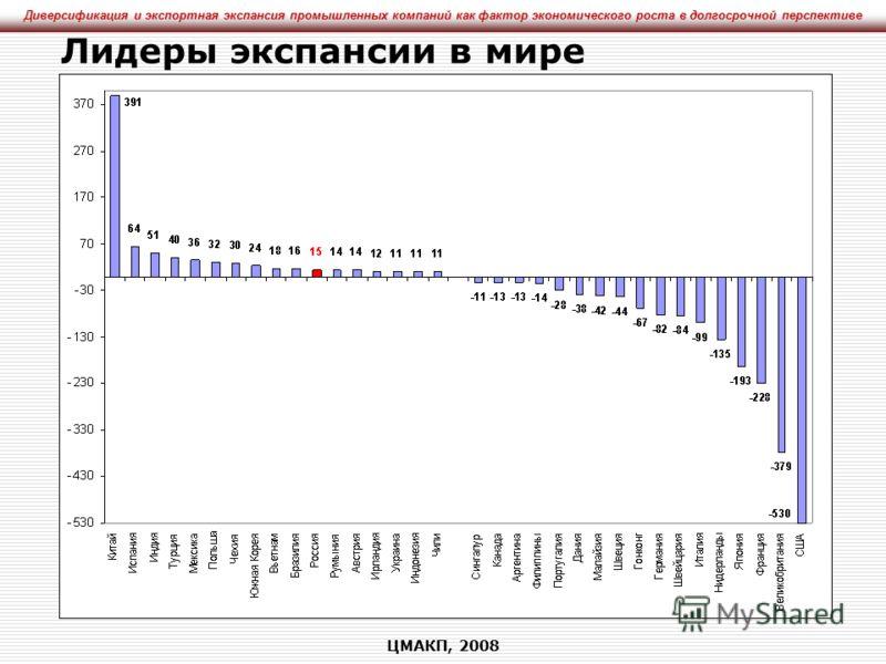 Диверсификация и экспортная экспансия промышленных компаний как фактор экономического роста в долгосрочной перспективе ЦМАКП, 2008 Лидеры экспансии в мире