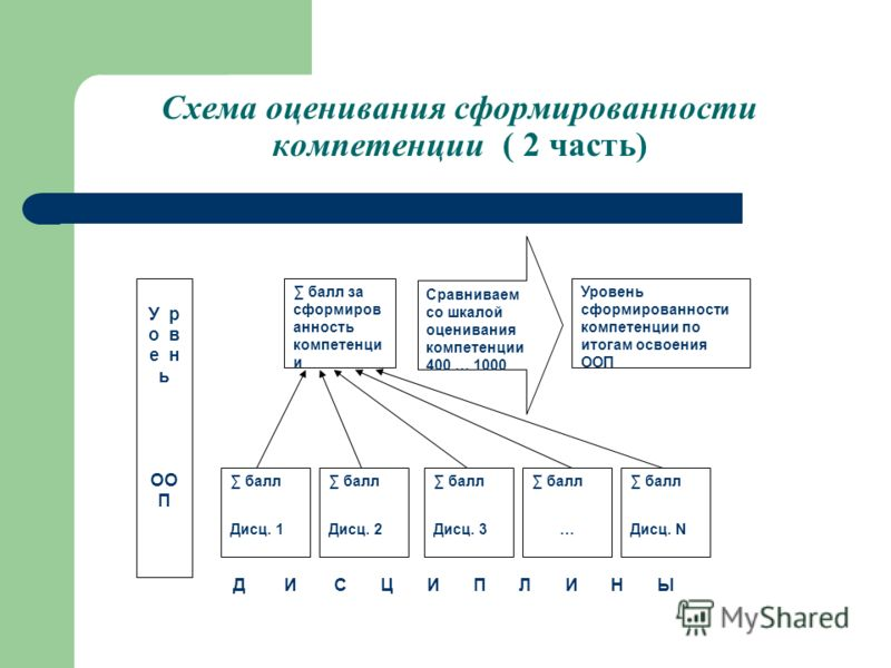 Схема оценивания сформированности компетенции ( 2 часть) балл за сформиров анность компетенци и Сравниваем со шкалой оценивания компетенции 400 … 1000 Уровень сформированности компетенции по итогам освоения ООП балл Дисц. 1 балл Дисц. 2 балл Дисц. 3