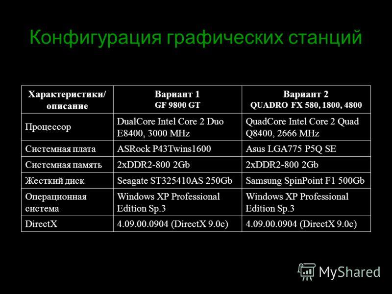 Конфигурация графических станций Характеристики/ описание Вариант 1 GF 9800 GT Вариант 2 QUADRO FX 580, 1800, 4800 Процессор DualCore Intel Core 2 Duo E8400, 3000 MHz QuadCore Intel Core 2 Quad Q8400, 2666 MHz Системная платаASRock P43Twins1600Asus L