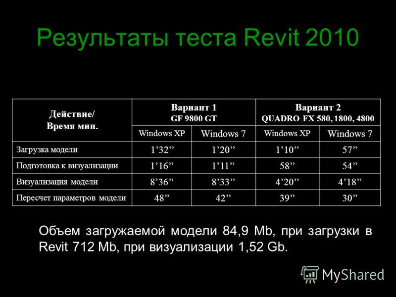 Результаты теста Revit 2010 Объем загружаемой модели 84,9 Mb, при загрузки в Revit 712 Mb, при визуализации 1,52 Gb. Действие/ Время мин. Вариант 1 GF 9800 GT Вариант 2 QUADRO FX 580, 1800, 4800 Windows XP Windows 7 Windows XP Windows 7 Загрузка моде
