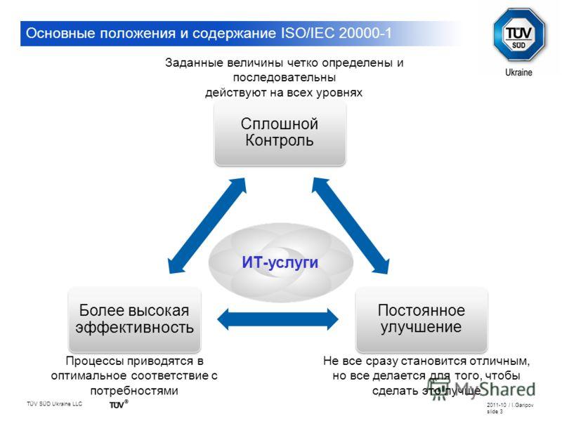 TÜV SÜD Ukraine LLC 2011-10 / I.Garipov slide 3 Сплошной Контроль Постоянное улучшение Более высокая эфф ективность Заданные величины четко определены и последовательны действуют на всех уровнях Процессы приводятся в оптимальное соответствие с потреб