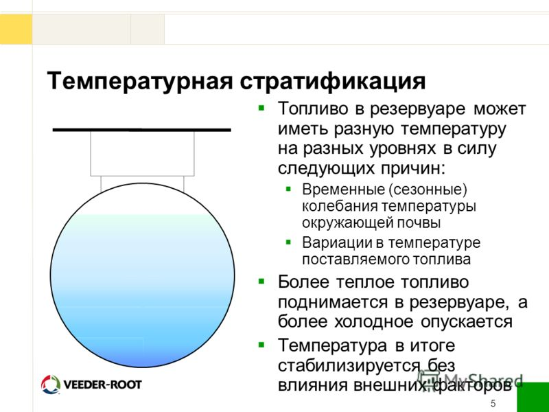 5 Температурная стратификация Топливо в резервуаре может иметь разную температуру на разных уровнях в силу следующих причин: Временные (сезонные) колебания температуры окружающей почвы Вариации в температуре поставляемого топлива Более теплое топливо