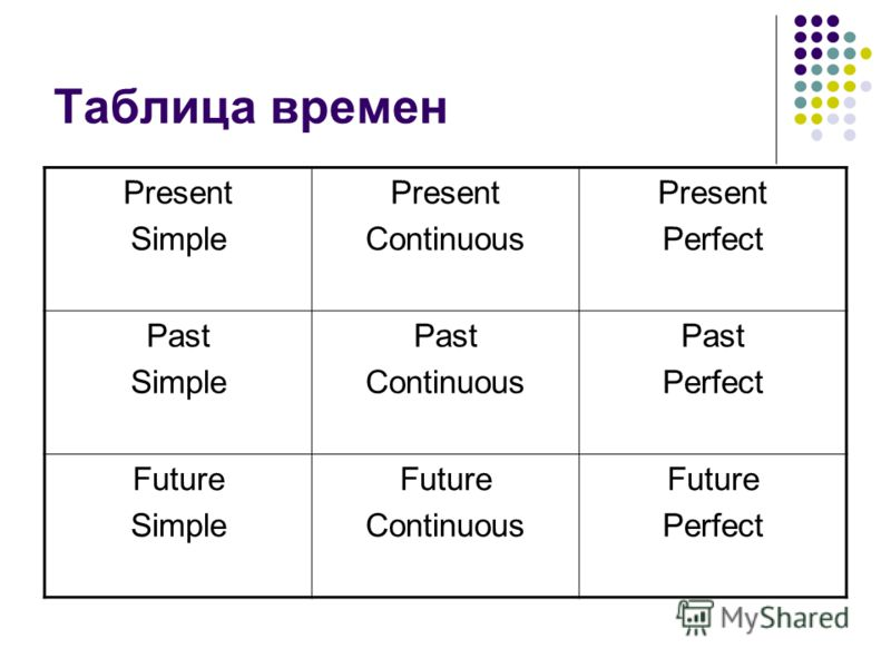Таблица времен Present Simple Present Continuous Present Perfect Past Simple Past Continuous Past Perfect Future Simple Future Continuous Future Perfect