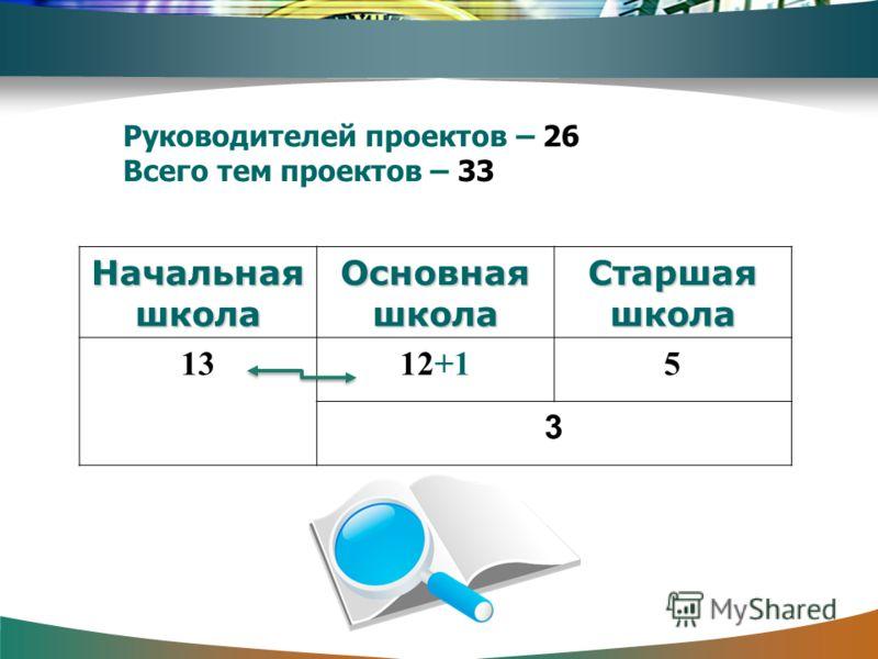 Руководителей проектов – 26 Всего тем проектов – 33 Начальная школа Основная школа Старшая школа 1312+15 3