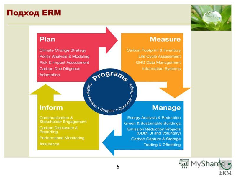 5 Подход ERM
