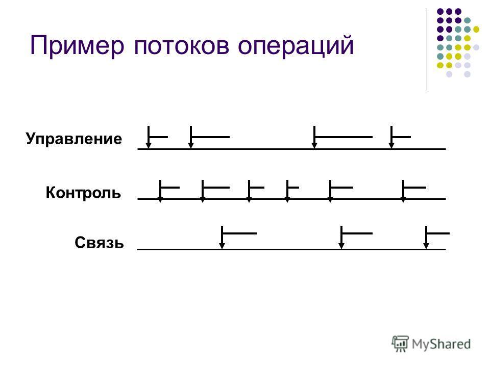 Пример потоков операций Управление Контроль Связь