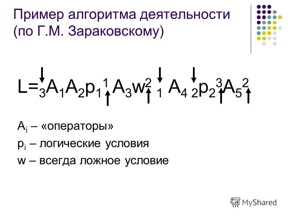 Пример алгоритма деятельности (по Г.М. Зараковскому) L= 3 A 1 A 2 p 1 1 A 3 w 2 1 A 4 2 p 2 3 A 5 2 А i – «операторы» p i – логические условия w – всегда ложное условие