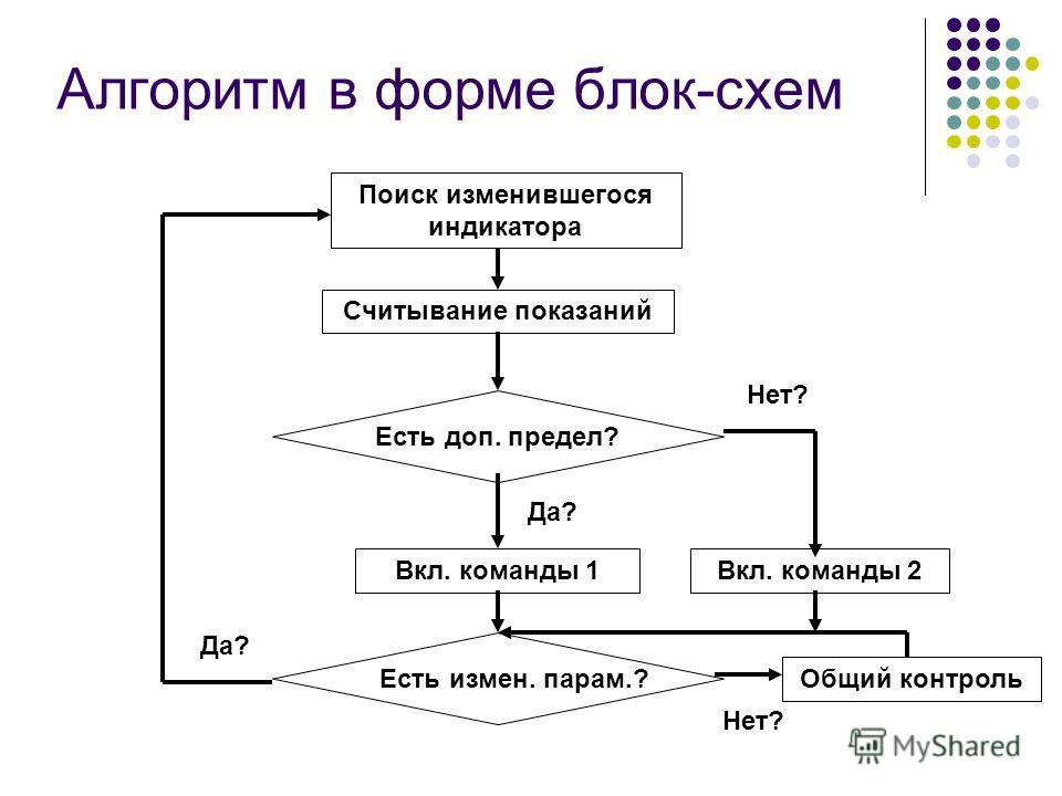 Алгоритм в форме блок-схем