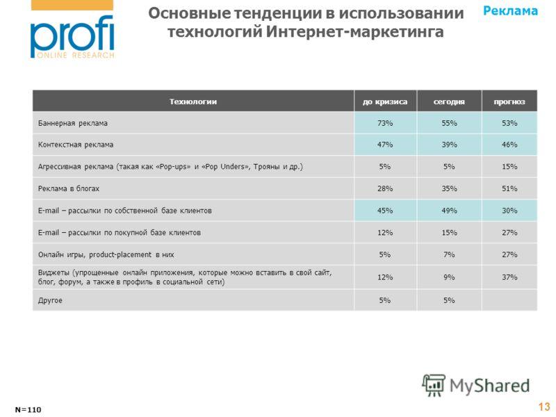 Основные тенденции в использовании технологий Интернет-маркетинга N=110 13 Технологиидо кризисасегодняпрогноз Баннерная реклама73%55%53% Контекстная реклама47%39%46% Агрессивная реклама (такая как «Pop-ups» и «Pop Unders», Трояны и др.)5% 15% Реклама