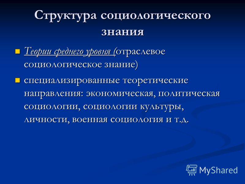 Структура социологического знания Теории среднего уровня (отраслевое социологическое знание) Теории среднего уровня (отраслевое социологическое знание) специализированные теоретические направления: экономическая, политическая социологии, социологии к