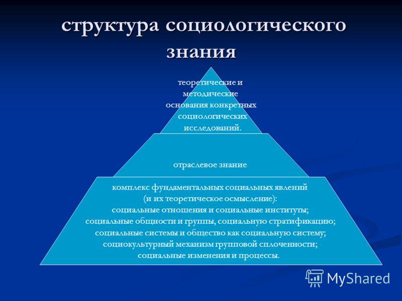 структура социологического знания структура социологического знания теоретические и методические основания конкретных социологических исследований. отраслевое знание комплекс фундаментальных социальных явлений (и их теоретическое осмысление): социаль