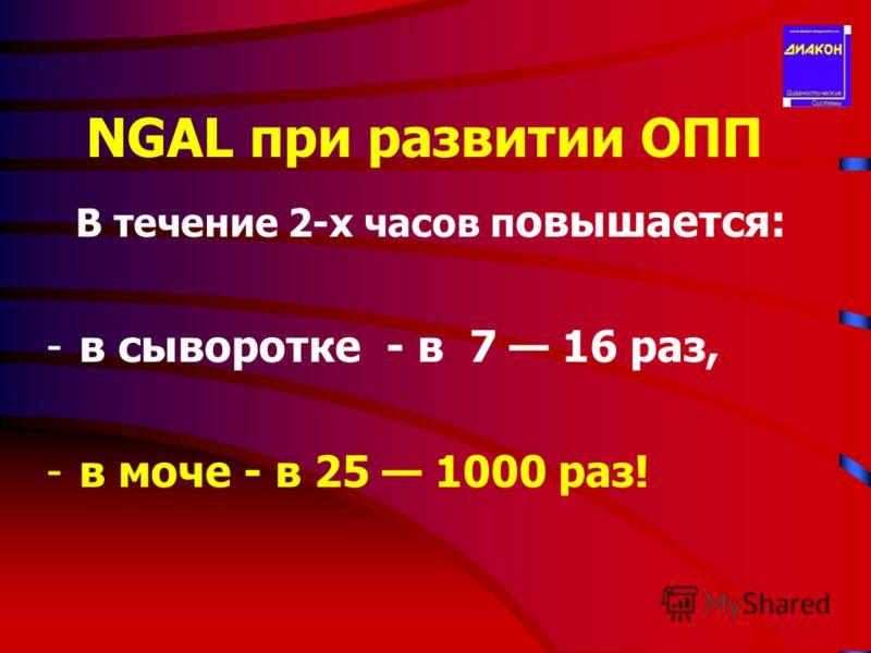 NGAL при развитии ОПП В течение 2-х часов п овышается: -в сыворотке - в 7 16 раз, -в моче - в 25 1000 раз!