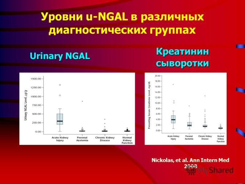 Уровни u-NGAL в различных диагностических группах Nickolas, et al. Ann Intern Med 2008 Urinary NGAL Креатинин сыворотки
