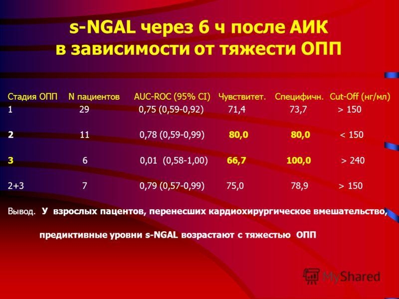 s-NGAL через 6 ч после АИК в зависимости от тяжести ОПП Cтадия ОПП N пациентов AUC-ROC (95% CI) Чувствитет. Специфичн. Cut-Off (нг/мл) 1 29 0,75 (0,59-0,92) 71,4 73,7 > 150 2 11 0,78 (0,59-0,99) 80,0 80,0 < 150 3 6 0,01 (0,58-1,00) 66,7 100,0 > 240 2