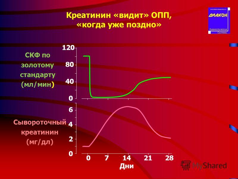 Креатинин «видит» ОПП, «когда уже поздно» 120 40 80 0 СКФ по золотому стандарту (мл/мин) 07142128 4 Дни 2 0 6 Сывороточный креатинин (мг/дл)