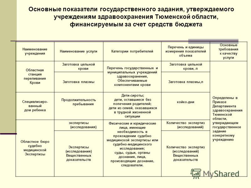 Основные показатели государственного задания, утверждаемого учреждениям здравоохранения Тюменской области, финансируемым за счет средств бюджета Наименование учреждения Наименование услугиКатегории потребителей Перечень и единицы измерения показателе