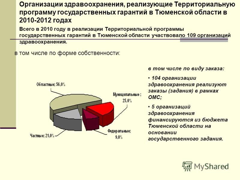 4 Организации здравоохранения, реализующие Территориальную программу государственных гарантий в Тюменской области в 2010-2012 годах Всего в 2010 году в реализации Территориальной программы государственных гарантий в Тюменской области участвовало 109