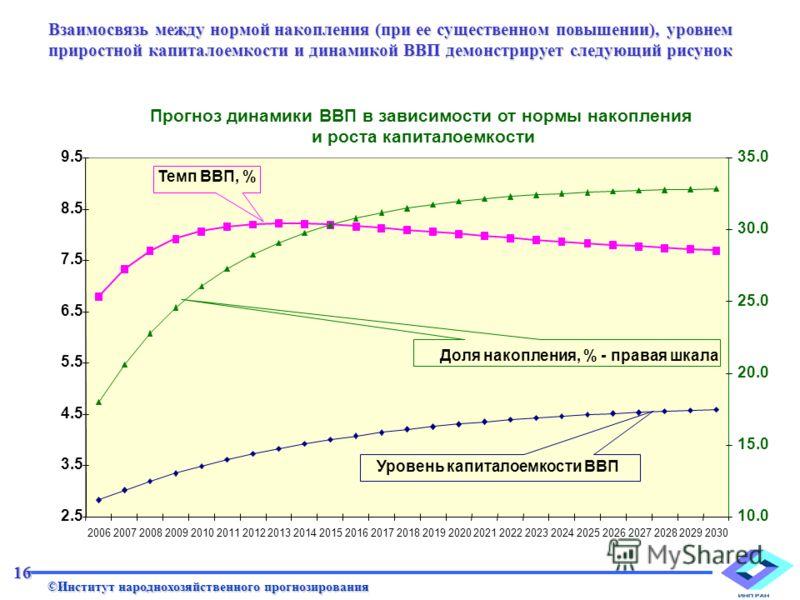 Взаимосвязь между нормой накопления (при ее существенном повышении), уровнем приростной капиталоемкости и динамикой ВВП демонстрирует следующий рисунок Прогноз динамики ВВП в зависимости от нормы накопления и роста капиталоемкости 2.5 3.5 4.5 5.5 6.5