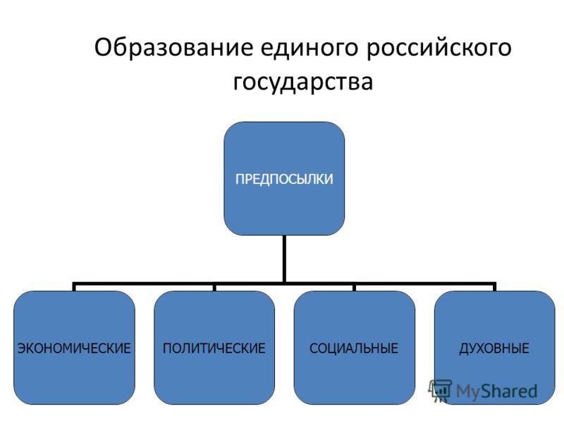 Образование единого российского государства ПРЕДПОСЫЛКИ ЭКОНОМИЧЕСКИЕПОЛИТИЧЕСКИЕСОЦИАЛЬНЫЕДУХОВНЫЕ