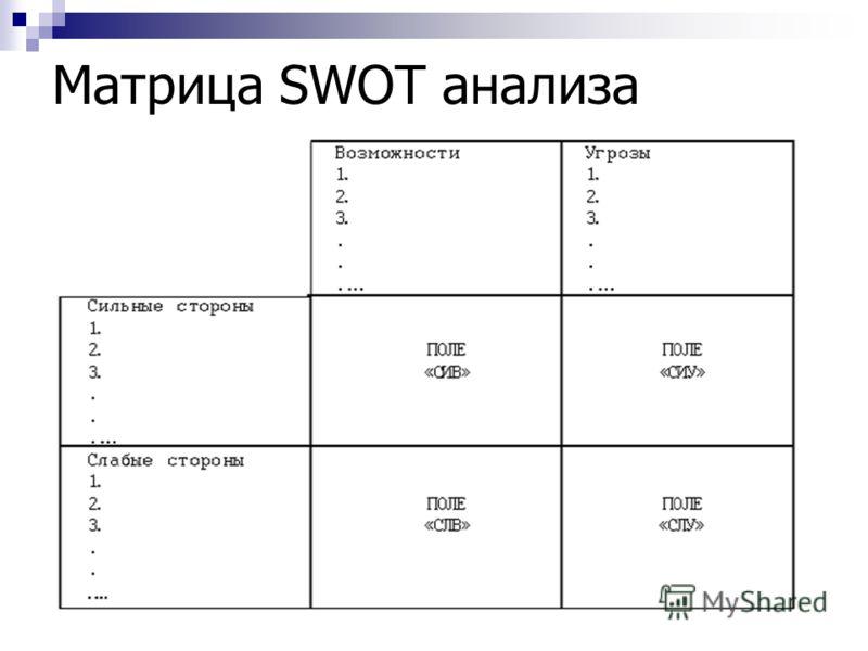 Матрица SWOT анализа
