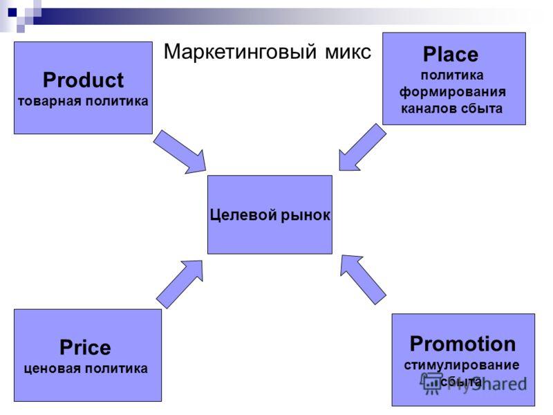 Целевой рынок Product товарная политика Price ценовая политика Place политика формирования каналов сбыта Promotion стимулирование сбыта Маркетинговый микс