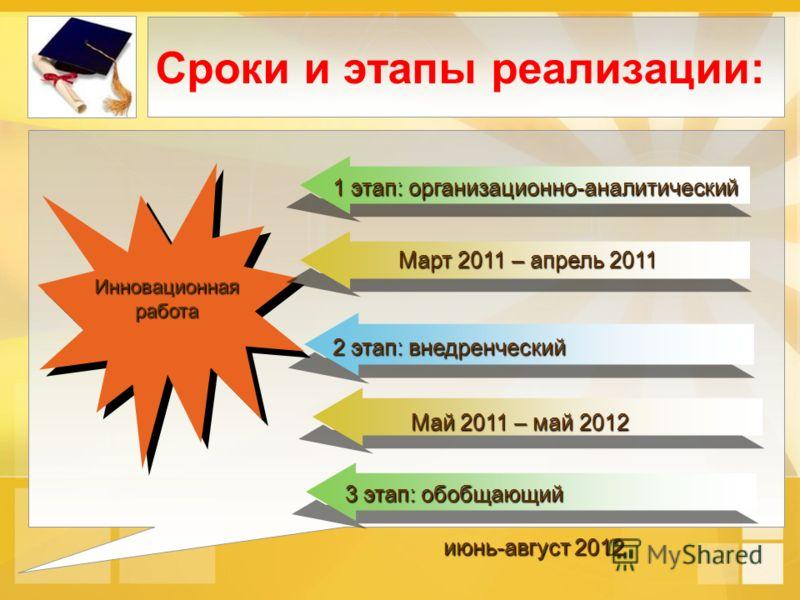Сроки и этапы реализации: 1 этап: организационно-аналитический Март 2011 – апрель 2011 2 этап: внедренческий 3 этап: обобщающий июнь-август 2012 июнь-август 2012 Май 2011 – май 2012 Инновационная работа