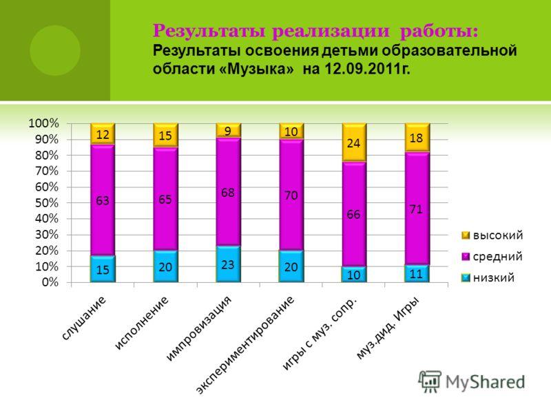 Результаты реализации работы: Результаты освоения детьми образовательной области «Музыка» на 12.09.2011г.