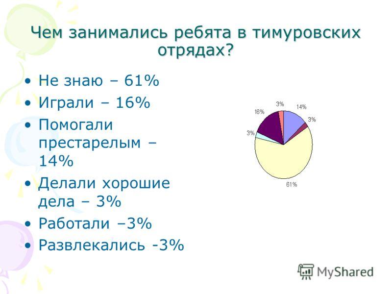 Чем занимались ребята в тимуровских отрядах? Не знаю – 61% Играли – 16% Помогали престарелым – 14% Делали хорошие дела – 3% Работали –3% Развлекались -3%