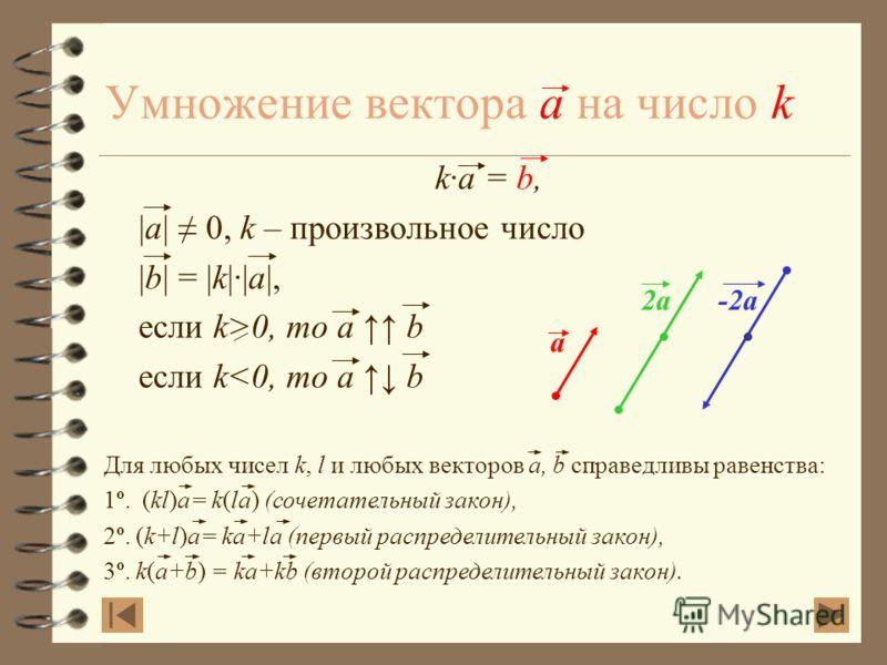 Вычитание векторов a a - b = c Построение: a b с b Дано: a, b Построить: c = a - b