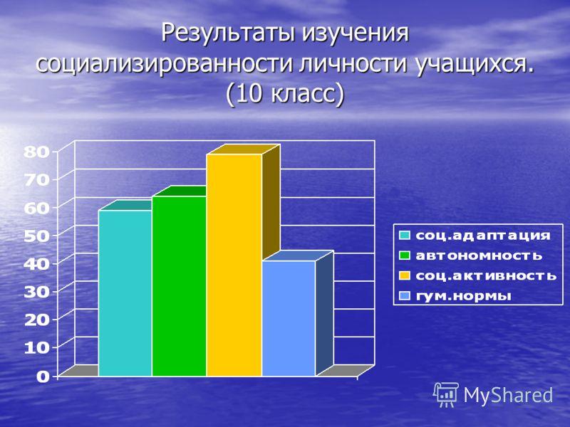 Результаты изучения социализированности личности учащихся. (10 класс)