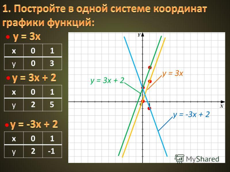 x01 y 03 x01 y 25 x01 y 2 y = 3x y = 3x + 2 y = -3x + 2