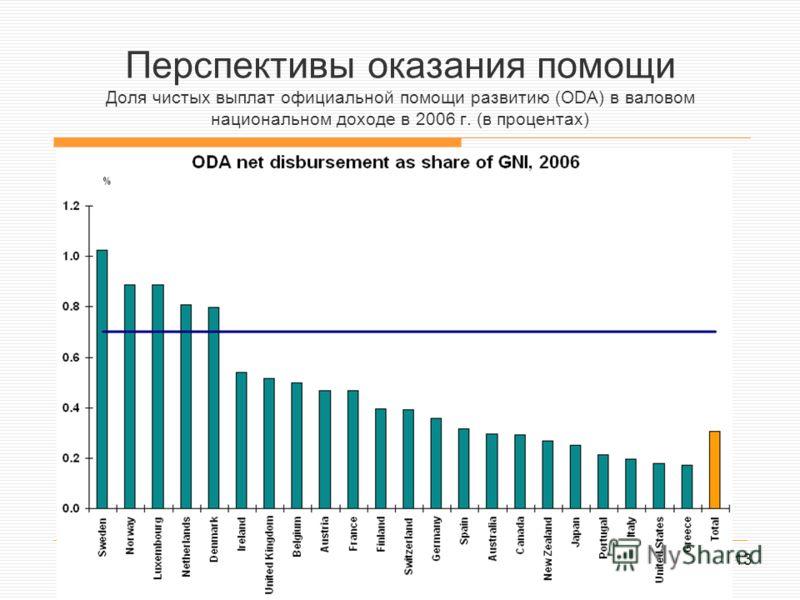 13 Перспективы оказания помощи Доля чистых выплат официальной помощи развитию (ODA) в валовом национальном доходе в 2006 г. (в процентах)
