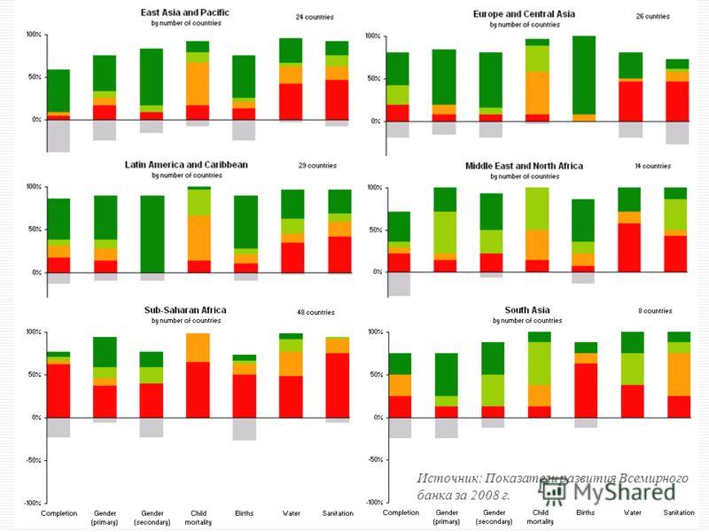5 Источник: Показатели развития Всемирного банка за 2008 г.