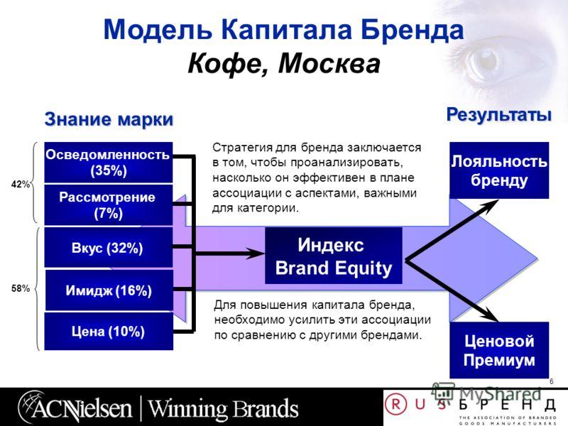 6 Индекс Brand Equity Рассмотрение (7%) Осведомленность (35%) Лояльность бренду Ценовой Премиум Модель Капитала Бренда Кофе, Москва Знание марки Результаты Цена (10%) Вкус (32%) Имидж (16%) 42% 58% Стратегия для бренда заключается в том, чтобы проана