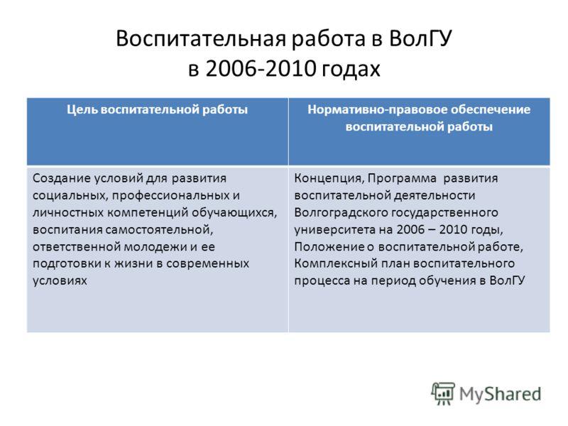 Воспитательная работа в ВолГУ в 2006-2010 годах Цель воспитательной работыНормативно-правовое обеспечение воспитательной работы Создание условий для развития социальных, профессиональных и личностных компетенций обучающихся, воспитания самостоятельно