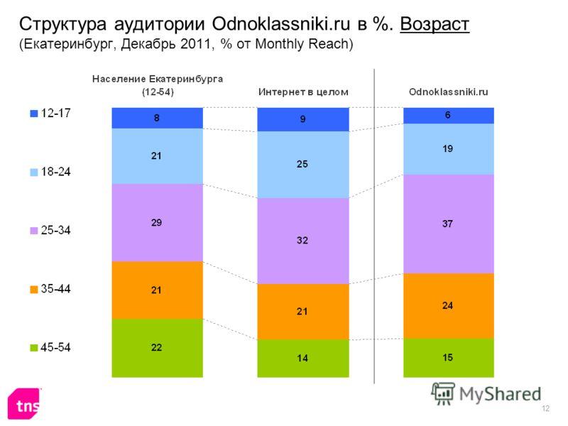 12 Структура аудитории Odnoklassniki.ru в %. Возраст (Екатеринбург, Декабрь 2011, % от Monthly Reach)