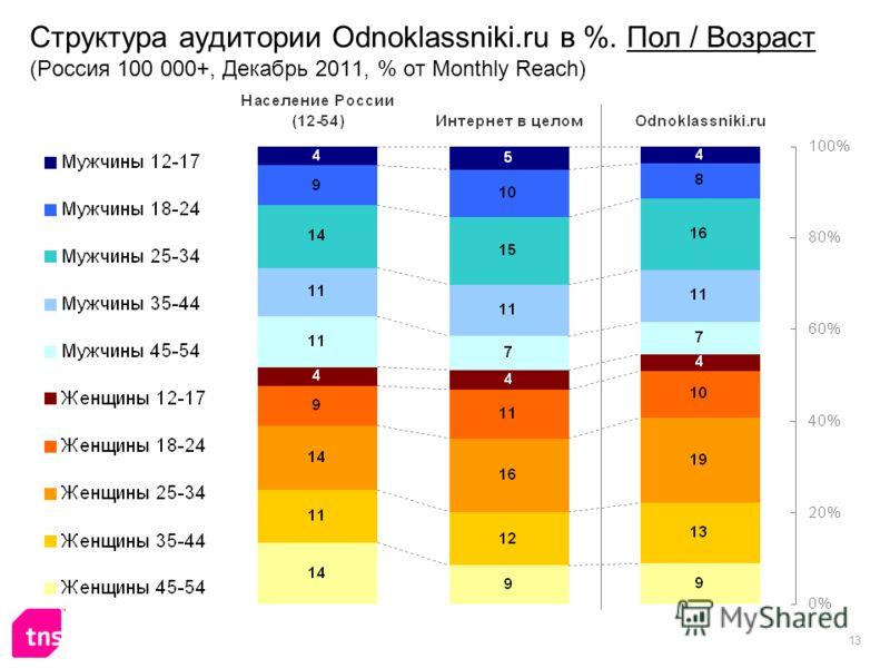 13 Структура аудитории Odnoklassniki.ru в %. Пол / Возраст (Россия 100 000+, Декабрь 2011, % от Monthly Reach)