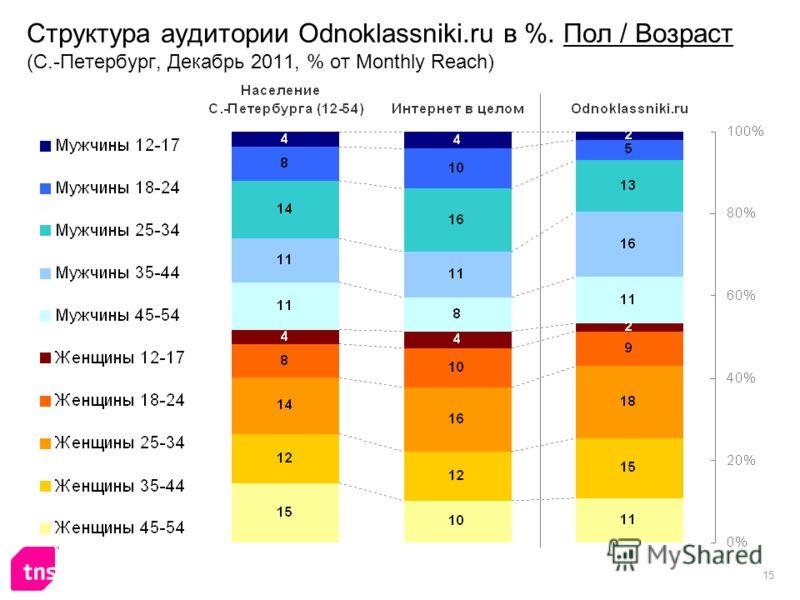 15 Структура аудитории Odnoklassniki.ru в %. Пол / Возраст (С.-Петербург, Декабрь 2011, % от Monthly Reach)